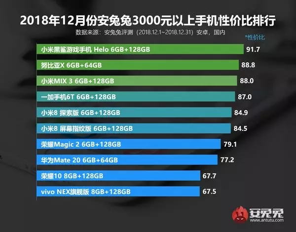 2018各价格手机性价比排名榜,看您的手机上入选了没有?