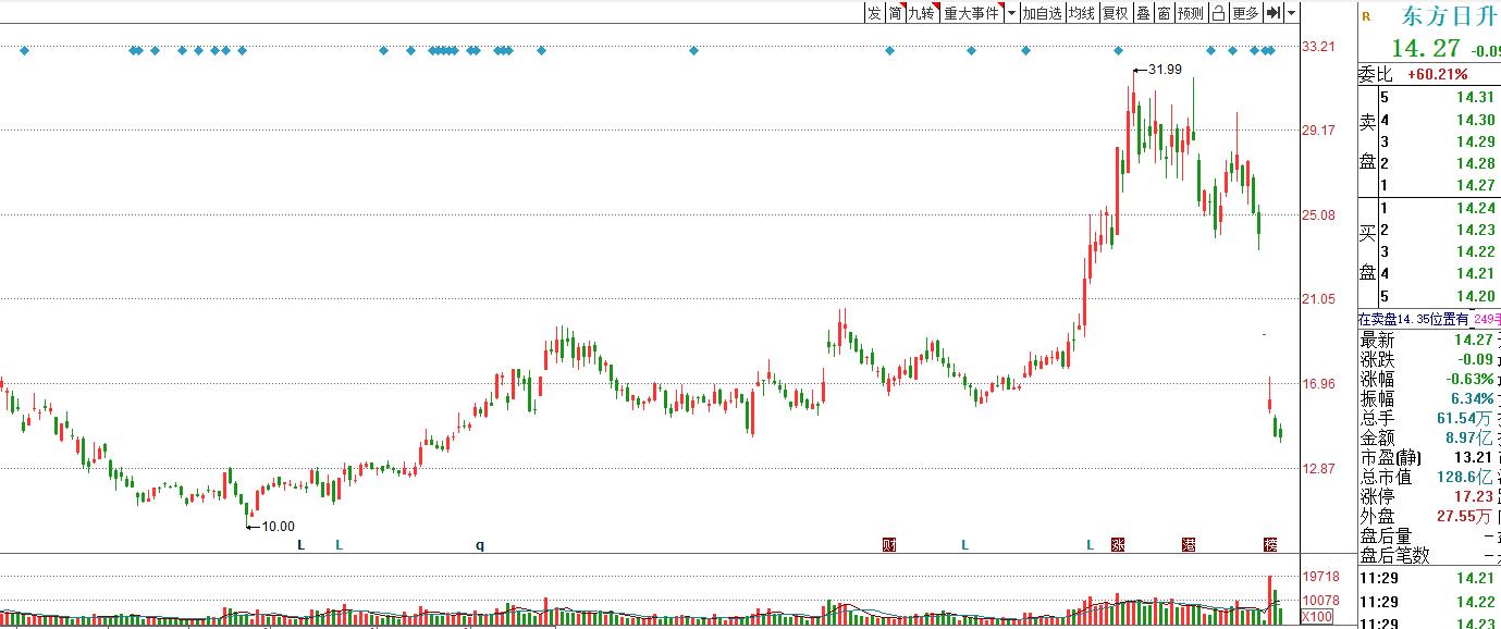买了东方日升亏钱的投资者可以要求全额赔偿 股价6天跌50%
