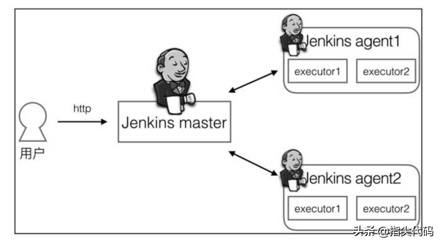 Jenkins 学习笔记