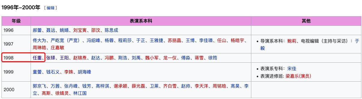 国家一级演员田蕤涉嫌猥亵被捕!曾与任重是同学,女方毕业于上戏