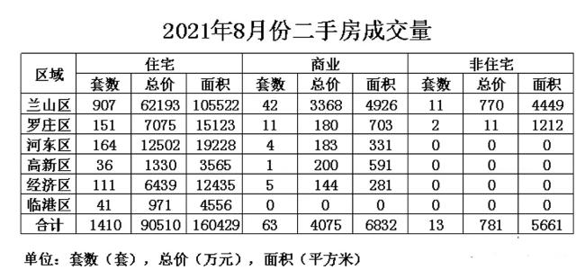 临沂二手房成交量下跌!河东8月成交164套,折合6501元/平?