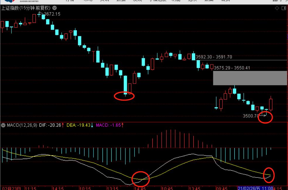 14点发生了什么?市场拉了一下就不跌了吗?