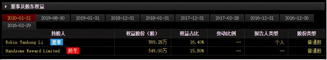 百度股价涨超14%,李彦宏身家超190亿美元,不及王卫一半