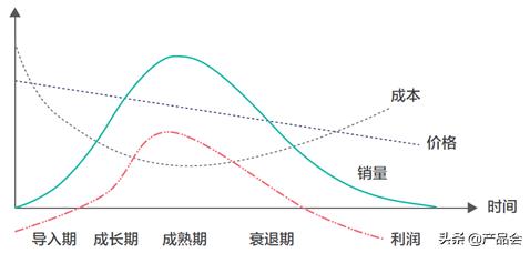 MVP方法论:产品全生命周期四大阶段及营销策略