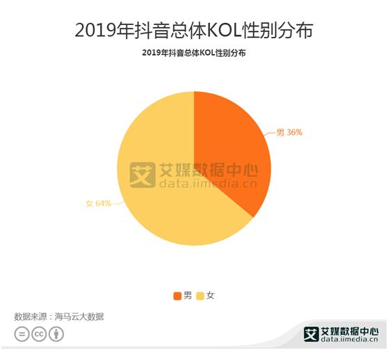 KOL行业数据分析:2019年KOL行业64%的KOL是女性