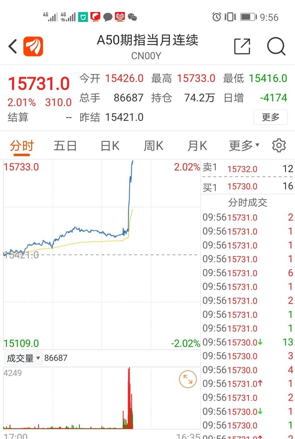 10.12日 A50暴拉,券商大涨2.23%,行情已经启动!