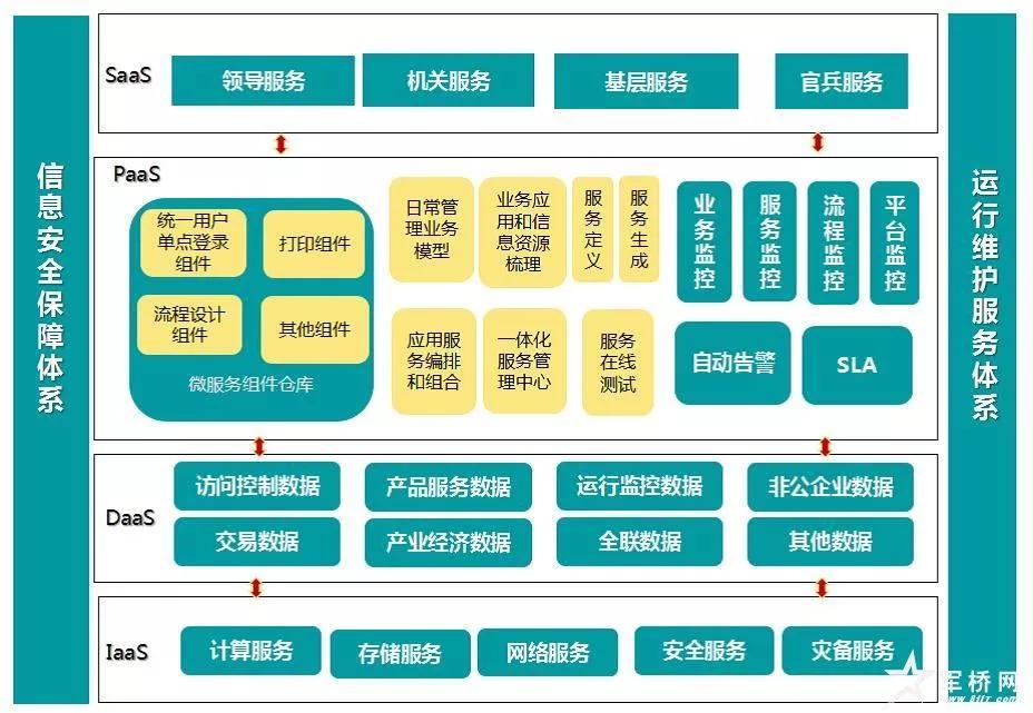 智慧军营——数字化营区建设设计及应用研究系列报道