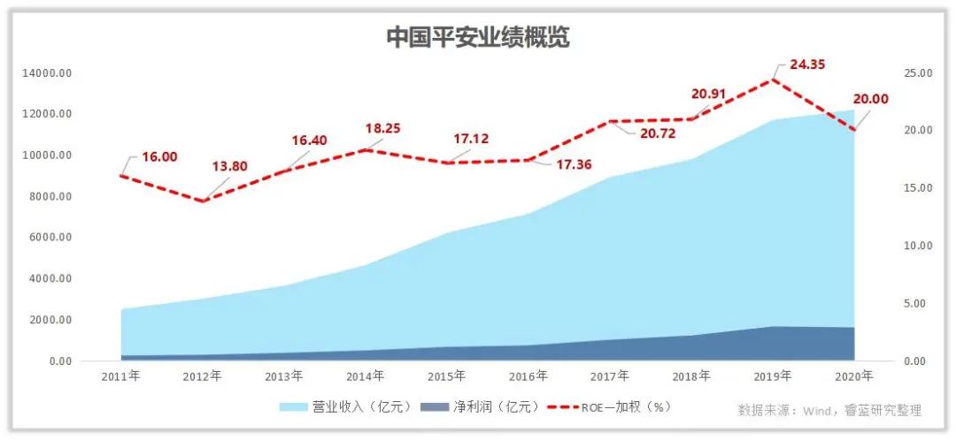 保险巨头中国平安你了解多少?